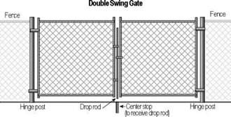 Chain Link Fence Gate Types And Chain Link Gate Installation